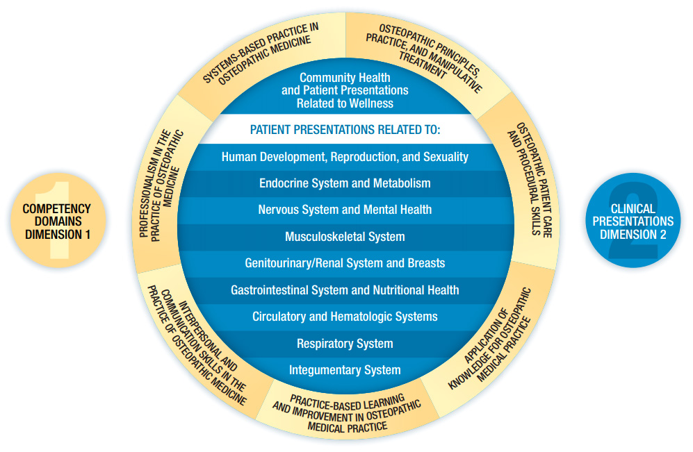 Introduction nbome licensure assessment aligned with medical education pathway malvernweather Choice Image